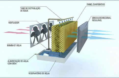 Resfriador de ambiente portatil