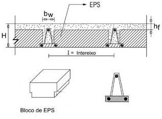 Medidas de isopor para laje